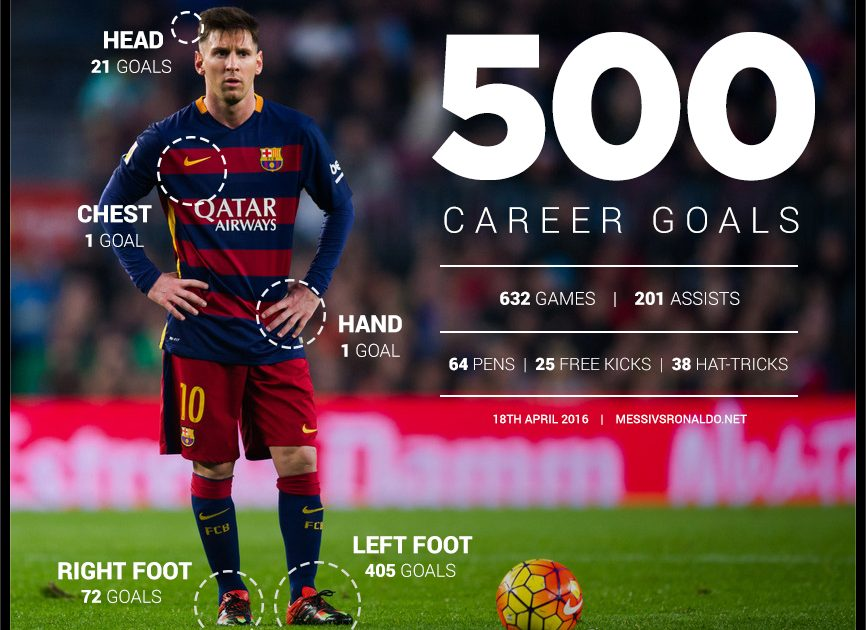 "How Lionel Messi 10 ""The Goat"" Scored 500 Goals"